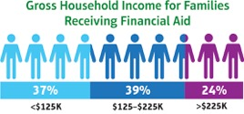 scholarship & financial aid house hold income
